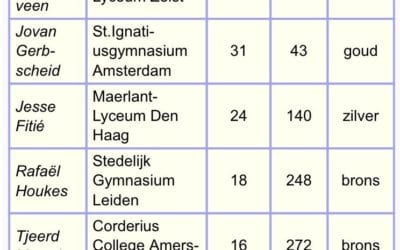 Hanne Snijders wint bronzen medaille